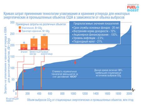 Преимущества улавливания углерода для «нулевых выбросов»