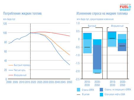 Прогноз развития энергетической отрасли с учетом последствий 2020 года