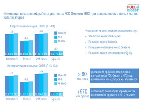 Каталитические системы «Газпром нефть»