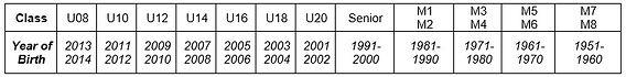 2020-21 Age Group1.JPG