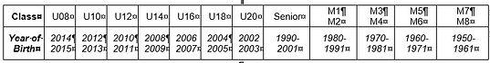 2022 Age Group.JPG