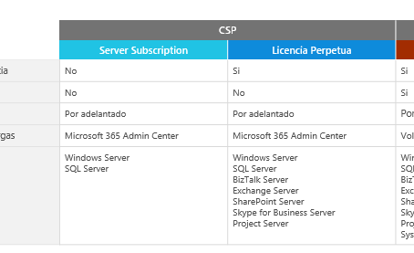 Término del programa Microsoft Open a final de año.
