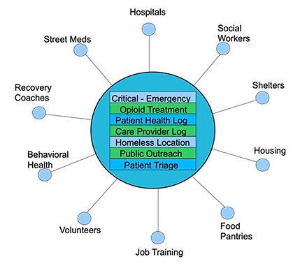 safety net graph.jpg