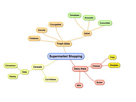 The Joys of Mind Mapping