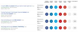 Buzzsumo, Digital Marketing Tool