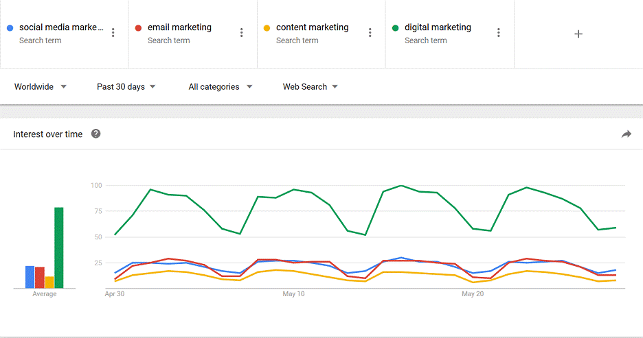 Google Trends, Digital Marketing Tool