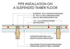 UFH in suspended timber floor