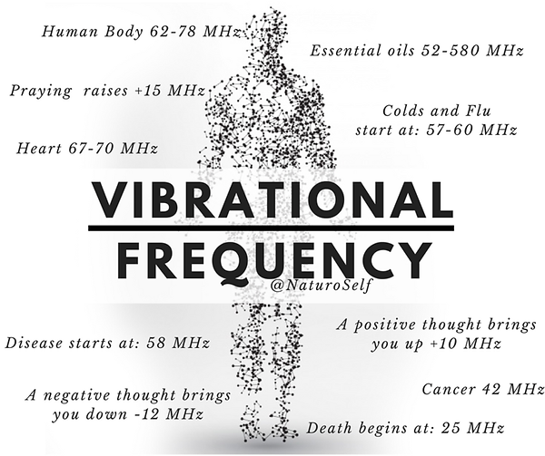 Vibrational frequency educational image.