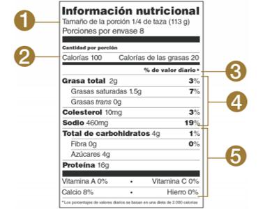 Como leer una etiqueta nutricional Parte 1
