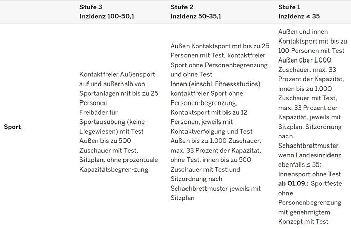 NRW-Corona-3-Stufen-Plan-Duesseldorf-Lasertag-III.png