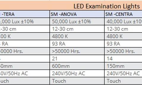 LED Examination Lights