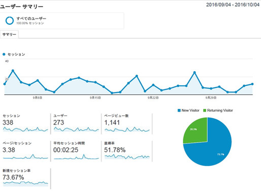【月1万円でホームページ分析解析します】、「WEB解析」をすると、色々見えてくる。