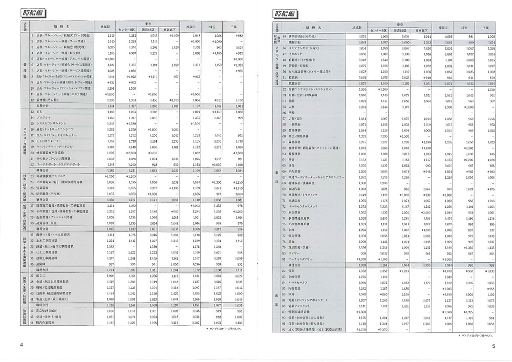業種・職種別平均賃金データ(例)