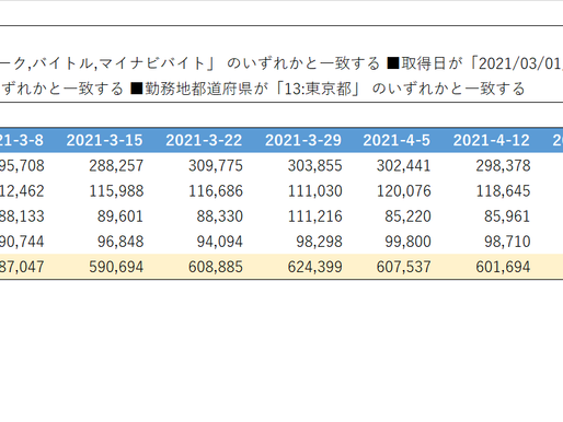 東京エリアのアルバイト媒体別 掲載推移