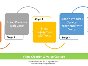 The five stages in a brand's Voice journey.
