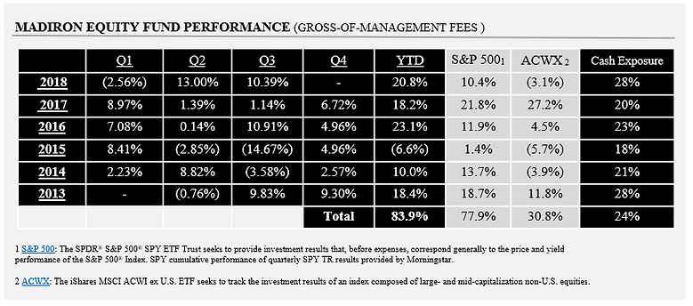 Madiron Equity Fund Performance Q3 2018.