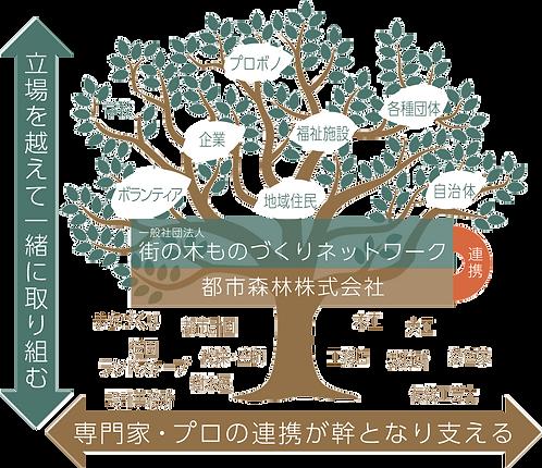 都市森林プロジェクト 概念図
