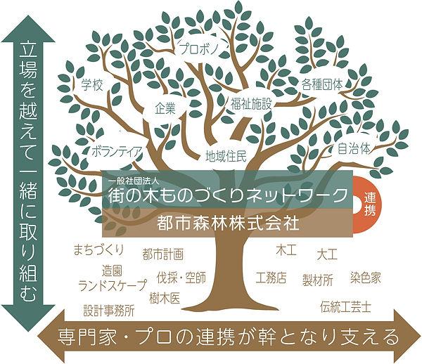 都市森林プロジェクト