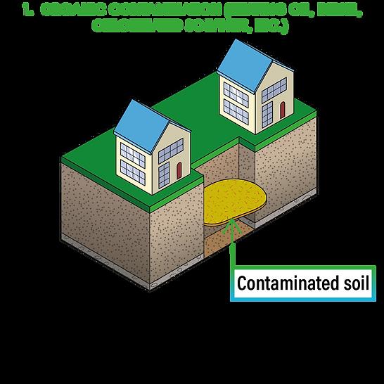 1 - Organic contamination
