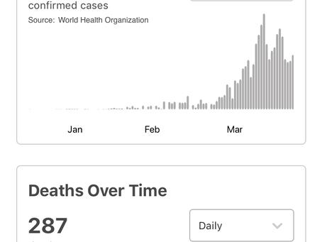 Estadísticas de la WHO / COVID-19 en El Mundo