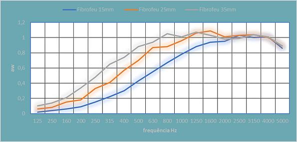 Grafico Fibrofeu A.png