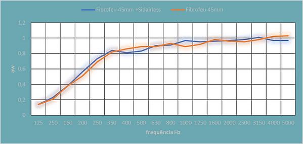 Grafico Comparativo com Sidairless.png