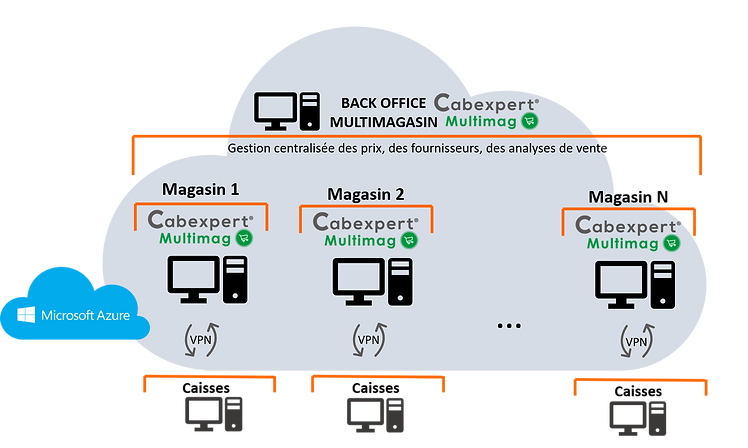 Schema multi SaaS_CabExpert_Multimag.png
