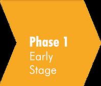 Gelber Pfeil mit der Aufschrift Phase 1 Early Stage. Verlinkung zu www.creative-energy-accelerator.de/phase-1-early-stage
