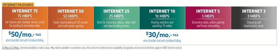 Internet, ATT, At&T Internet bundles