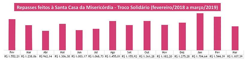 Pretação_de_contas_Troco_Solidário_1_ano