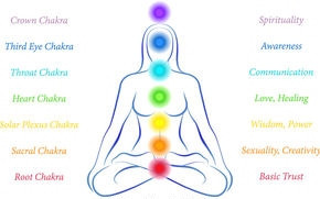 Chakras - Colors, Emotions & Clearing/ Balancing