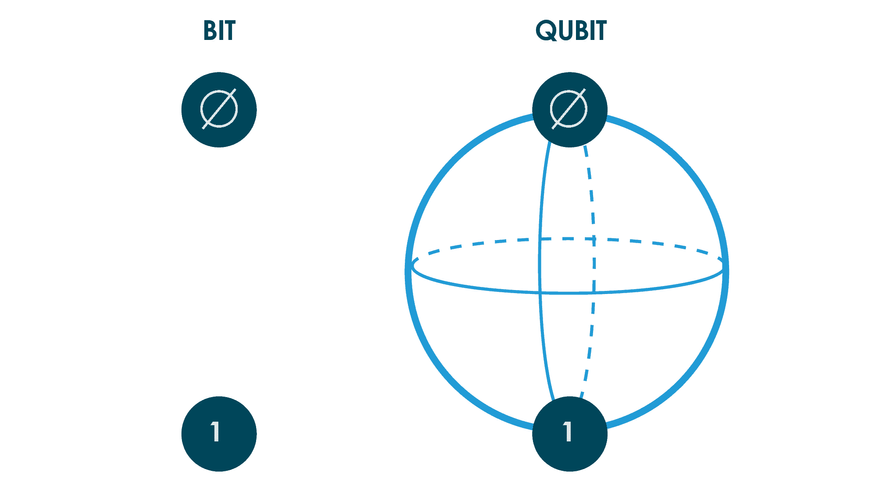 What are Qubits? (03)