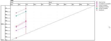 Milestome Trend Analysis