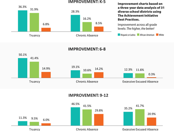 Chart of improvement results across all grades