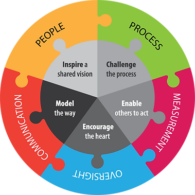 Continuous improvement model diagram