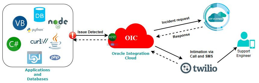 OIC Integration: ServiceNow and Twilio Integration for Voice and SMS Notifications