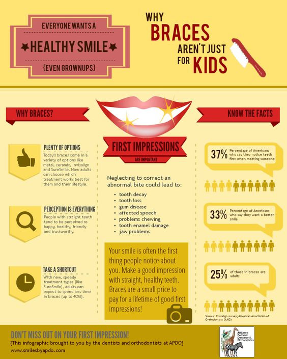 Reasons why it is important to visit the orthodontist.