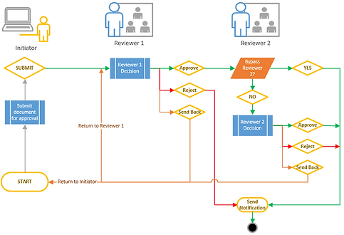 Document Approval Workflow