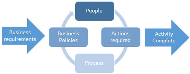Work Assist Methodology