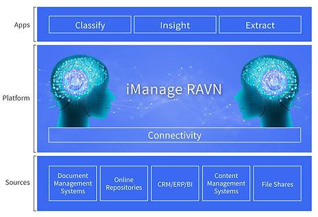 iManag RAVN Architecture
