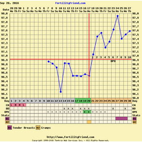EP 31: Using BBT Charting for Pregnancy or Birth Control