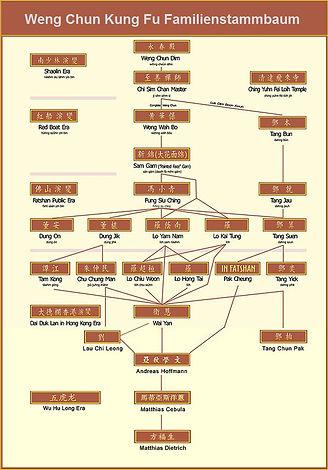 Weng Chun Kung Fu Familienstammbaum