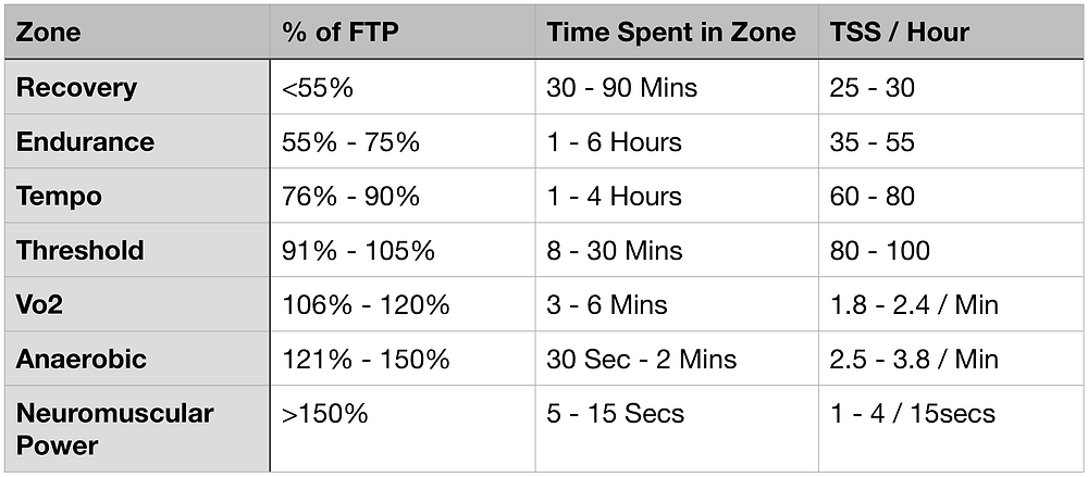 Cycling Training Power Zones, Percent of FTP, TSS Calculation