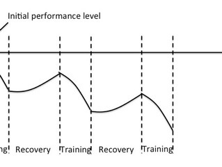 7 Symptoms of Overtraining and how to avoid cycling Over Training Syndrome (OTS)
