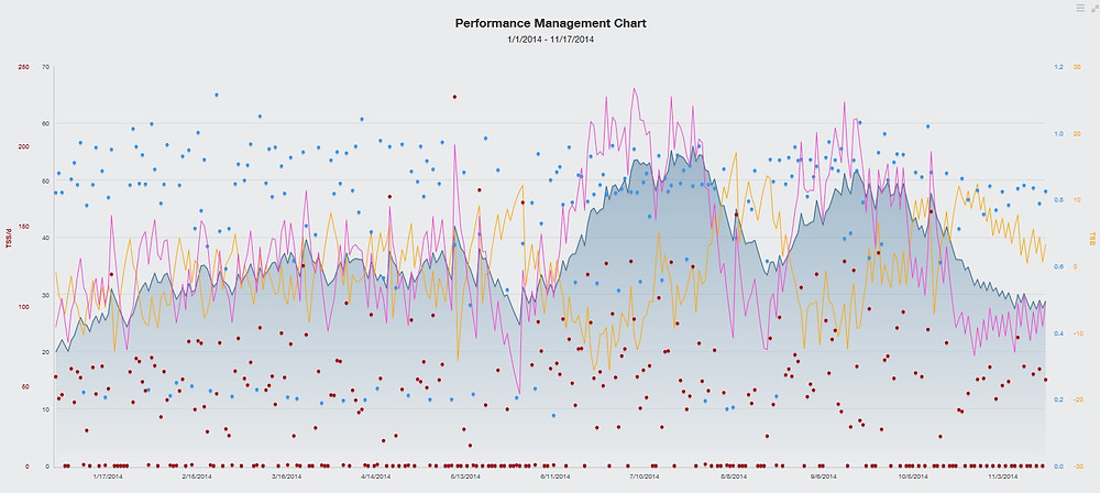 Training Peaks PMC Graph