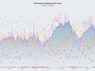 How to use Training Peaks PMC or Strava Fitness & Freshness Graphs to become a faster and strong