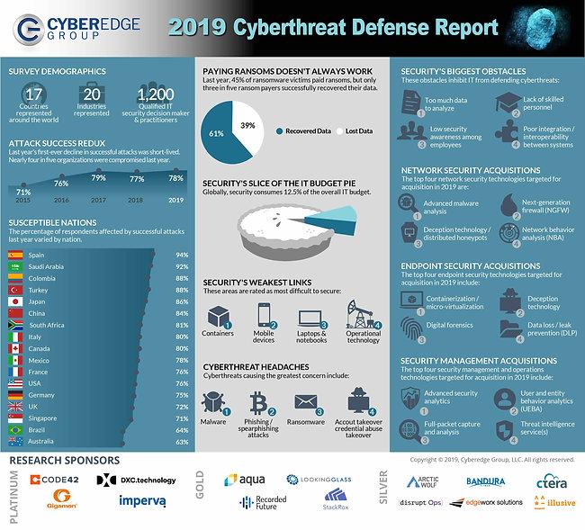 CyberEdge 2019 CDR - Infographic-s.jpg