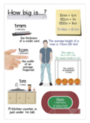measurements poster