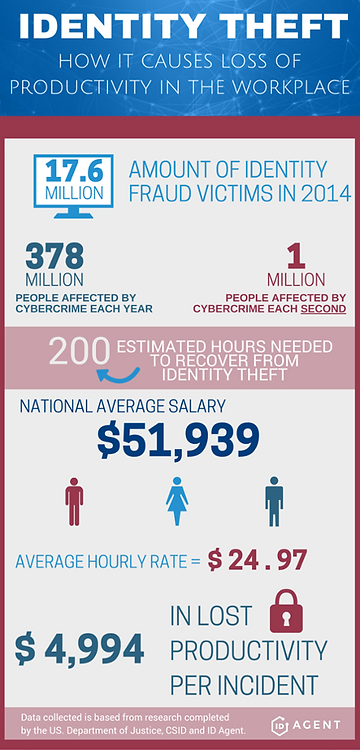 Identity_Theft_infographic_FINAL_2-1.png