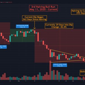 Bitcoin Trend Prediction: End of Dip is Near!